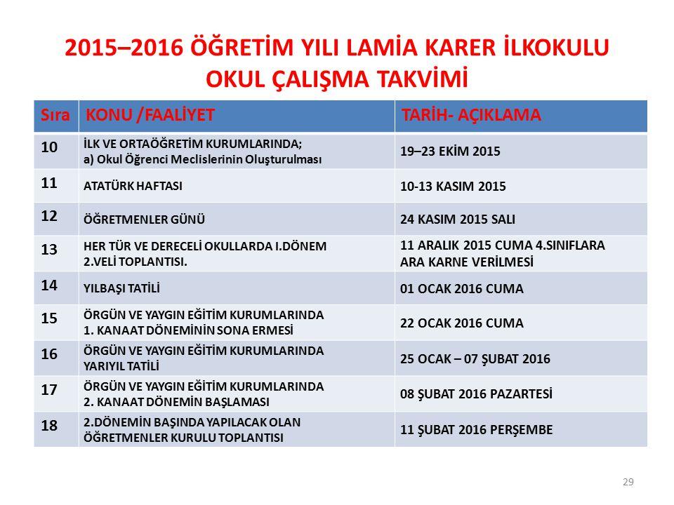 2015–2016 ÖĞRETİM YILI LAMİA KARER İLKOKULU OKUL ÇALIŞMA TAKVİMİ SıraKONU /FAALİYETTARİH- AÇIKLAMA 10 İLK VE ORTAÖĞRETİM KURUMLARINDA; a) Okul Öğrenci Meclislerinin Oluşturulması 19–23 EKİM 2015 11 ATATÜRK HAFTASI 10-13 KASIM 2015 12 ÖĞRETMENLER GÜNÜ 24 KASIM 2015 SALI 13 HER TÜR VE DERECELİ OKULLARDA I.DÖNEM 2.VELİ TOPLANTISI.