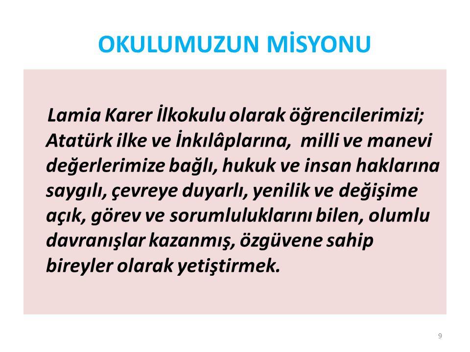 OKULUMUZUN MİSYONU Lamia Karer İlkokulu olarak öğrencilerimizi; Atatürk ilke ve İnkılâplarına, milli ve manevi değerlerimize bağlı, hukuk ve insan haklarına saygılı, çevreye duyarlı, yenilik ve değişime açık, görev ve sorumluluklarını bilen, olumlu davranışlar kazanmış, özgüvene sahip bireyler olarak yetiştirmek.