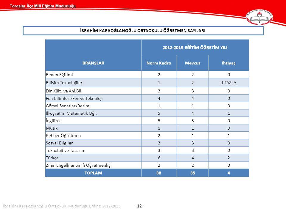 Toroslar İlçe Mili Eğitim Müdürlüğü İBRAHİM KARAOĞLANOĞLU ORTAOKULU ÖĞRETMEN SAYILARI 2012-2013 EĞİTİM ÖĞRETİM YILI BRANŞLARNorm KadroMevcutİhtiyaç Beden Eğitimi220 Bilişim Teknolojileri121 FAZLA Din Kült.