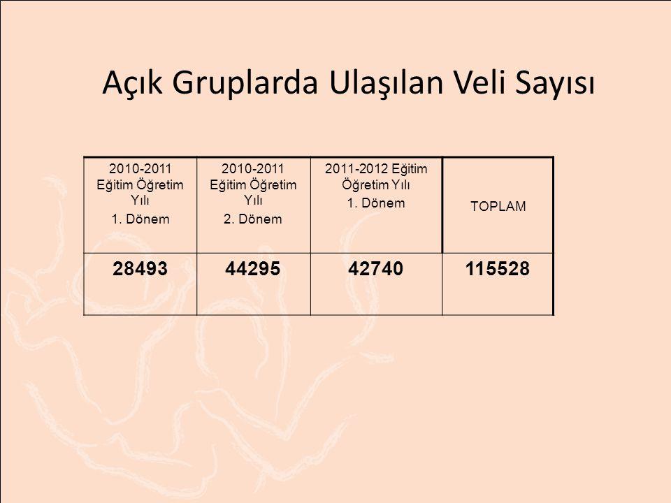 Açık Gruplarda Ulaşılan Veli Sayısı 2010-2011 Eğitim Öğretim Yılı 1. Dönem 2010-2011 Eğitim Öğretim Yılı 2. Dönem 2011-2012 Eğitim Öğretim Yılı 1. Dön