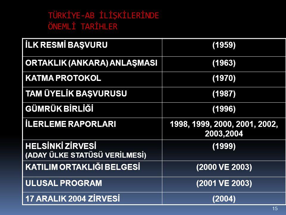 15 TÜRKİYE-AB İLİŞKİLERİNDE ÖNEMLİ TARİHLER İLK RESMİ BAŞVURU(1959) ORTAKLIK (ANKARA) ANLAŞMASI(1963) KATMA PROTOKOL(1970) TAM ÜYELİK BAŞVURUSU(1987) GÜMRÜK BİRLİĞİ(1996) İLERLEME RAPORLARI1998, 1999, 2000, 2001, 2002, 2003,2004 HELSİNKİ ZİRVESİ (ADAY ÜLKE STATÜSÜ VERİLMESİ) (1999) KATILIM ORTAKLIĞI BELGESİ(2000 VE 2003) ULUSAL PROGRAM(2001 VE 2003) 17 ARALIK 2004 ZİRVESİ(2004)
