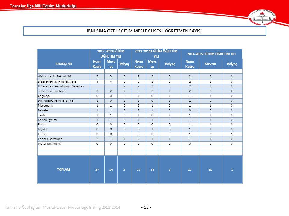 Toroslar İlçe Mili Eğitim Müdürlüğü İBNİ SİNA ÖZEL EĞİTİM MESLEK LİSESİ ÖĞRETMEN SAYISI 2012-2013 EĞİTİM ÖĞRETİM YILI 2013-2014 EĞİTİM ÖĞRETİM YILI 20