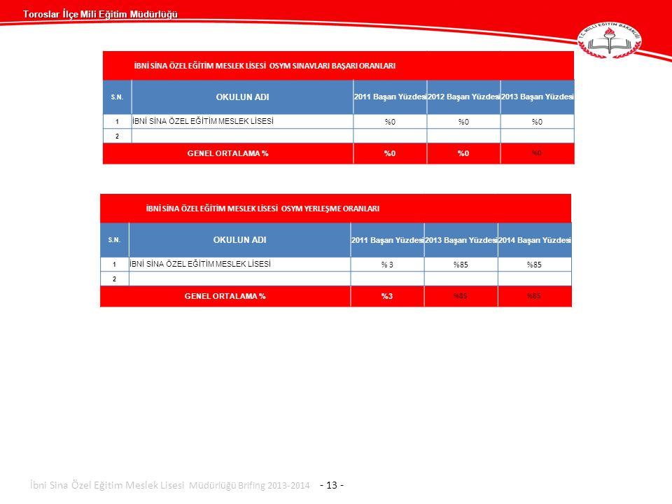 Toroslar İlçe Mili Eğitim Müdürlüğü İbni Sina Özel Eğitim Meslek Lisesi Müdürlüğü Brifing 2013-2014 - 13 - İBNİ SİNA ÖZEL EĞİTİM MESLEK LİSESİ OSYM SI