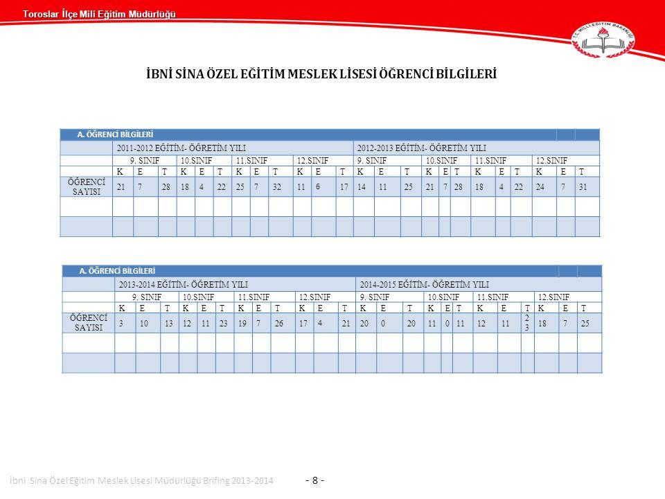 Toroslar İlçe Mili Eğitim Müdürlüğü İBNİ SİNA ÖZEL EĞİTİM MESLEK LİSESİ ÖĞRENCİ BİLGİLERİ A. ÖĞRENCİ BİLGİLERİ 2011-2012 EĞİTİM- ÖĞRETİM YILI2012-2013