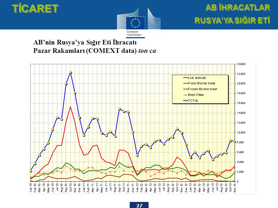 27 TİCARET AB İHRACATLAR RUSYA'YA SIĞIR ETİ AB İHRACATLAR RUSYA'YA SIĞIR ETİ AB'nin Rusya'ya Sığır Eti İhracatı Pazar Rakamları (COMEXT data) ton ca
