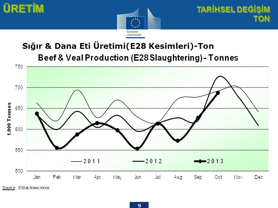 9 ÜRETİM TARİHSEL DEĞİŞİM TON Sığır & Dana Eti Üretimi(E28 Kesimleri)-Ton