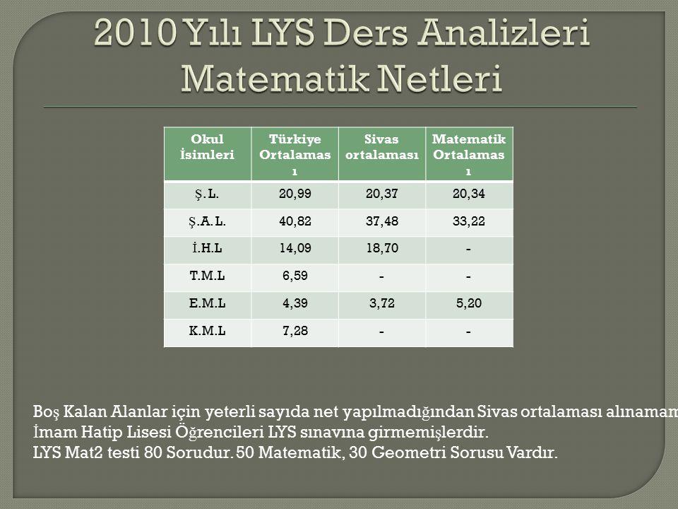 Okul İ simleri Türkiye Ortalamas ı Sivas ortalaması Matematik Ortalamas ı Ş.
