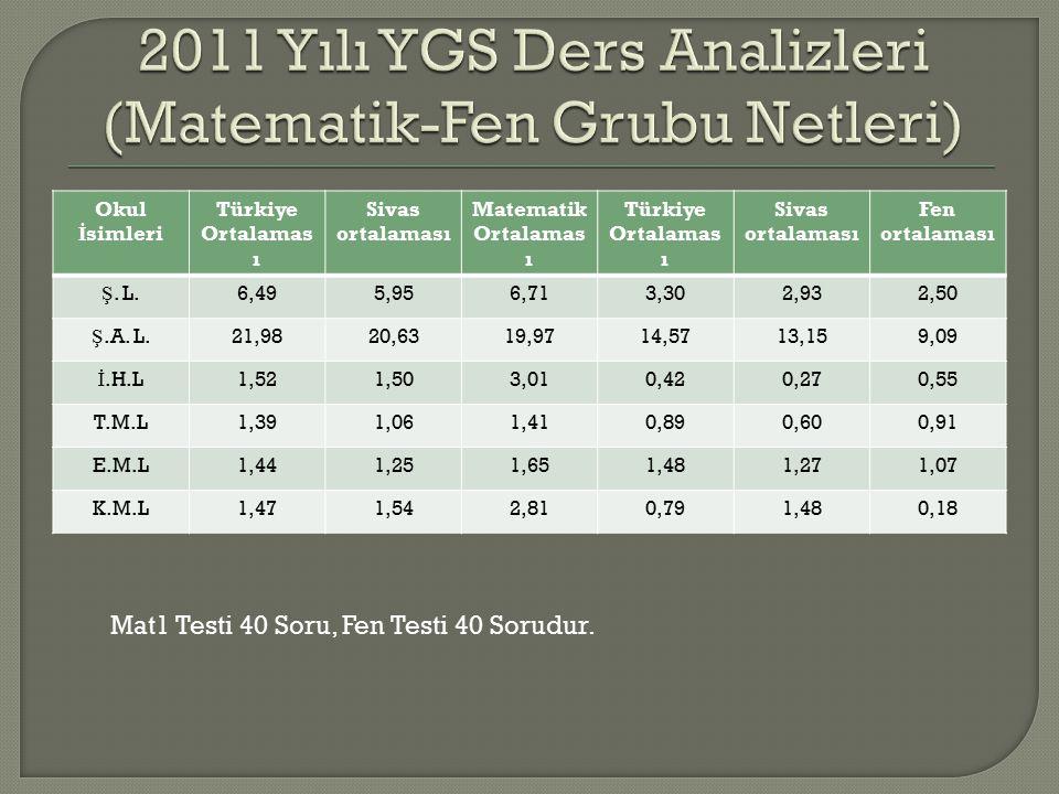 Okul İ simleri Türkiye Ortalamas ı Sivas ortalaması Matematik Ortalamas ı Türkiye Ortalamas ı Sivas ortalaması Fen ortalaması Ş.