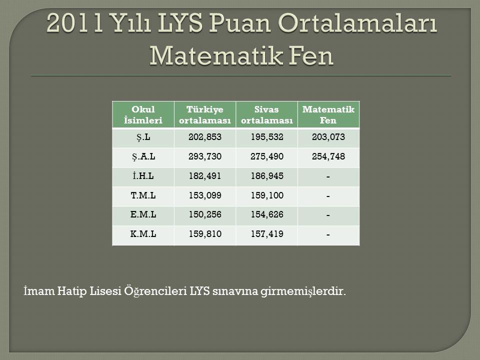 Okul İ simleri Türkiye ortalaması Sivas ortalaması Matematik Fen Ş.L202,853195,532203,073 Ş.A.L293,730275,490254,748 İ.H.L182,491186,945- T.M.L153,099159,100- E.M.L150,256154,626- K.M.L159,810157,419- İ mam Hatip Lisesi Ö ğ rencileri LYS sınavına girmemi ş lerdir.