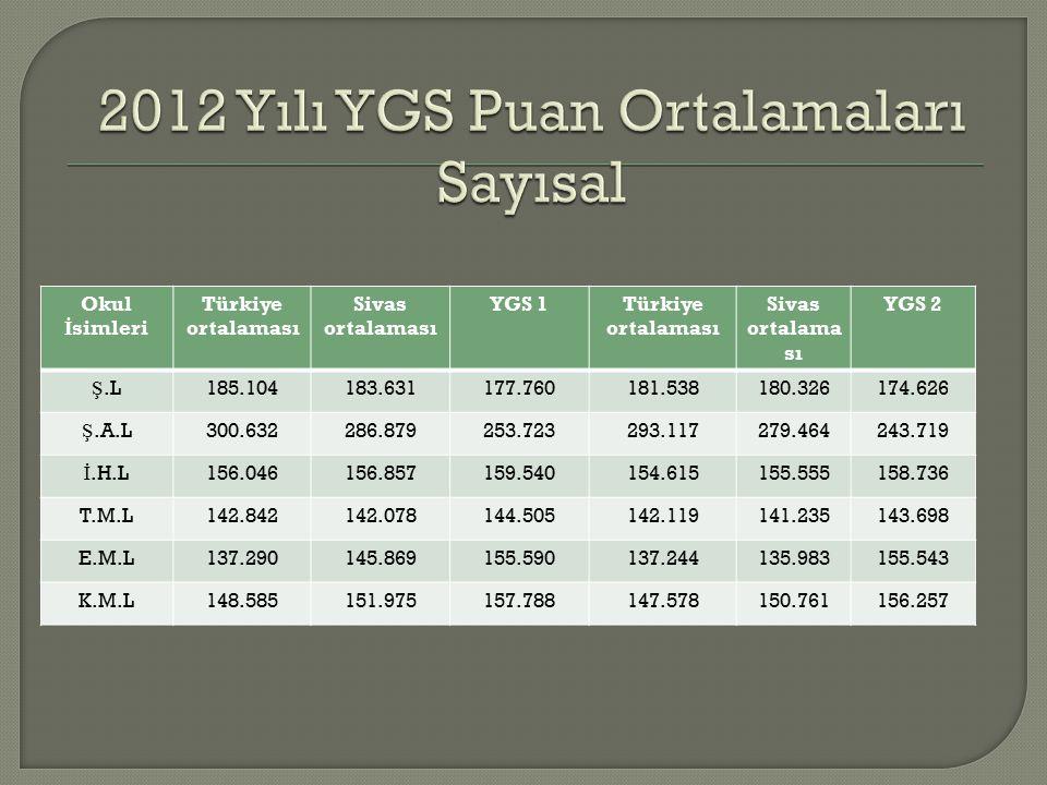 Okul İ simleri Türkiye ortalaması Sivas ortalaması YGS 1Türkiye ortalaması Sivas ortalama sı YGS 2 Ş.L185.104183.631177.760181.538180.326174.626 Ş.A.L300.632286.879253.723293.117279.464243.719 İ.H.L156.046156.857159.540154.615155.555158.736 T.M.L142.842142.078144.505142.119141.235143.698 E.M.L137.290145.869155.590137.244135.983155.543 K.M.L148.585151.975157.788147.578150.761156.257