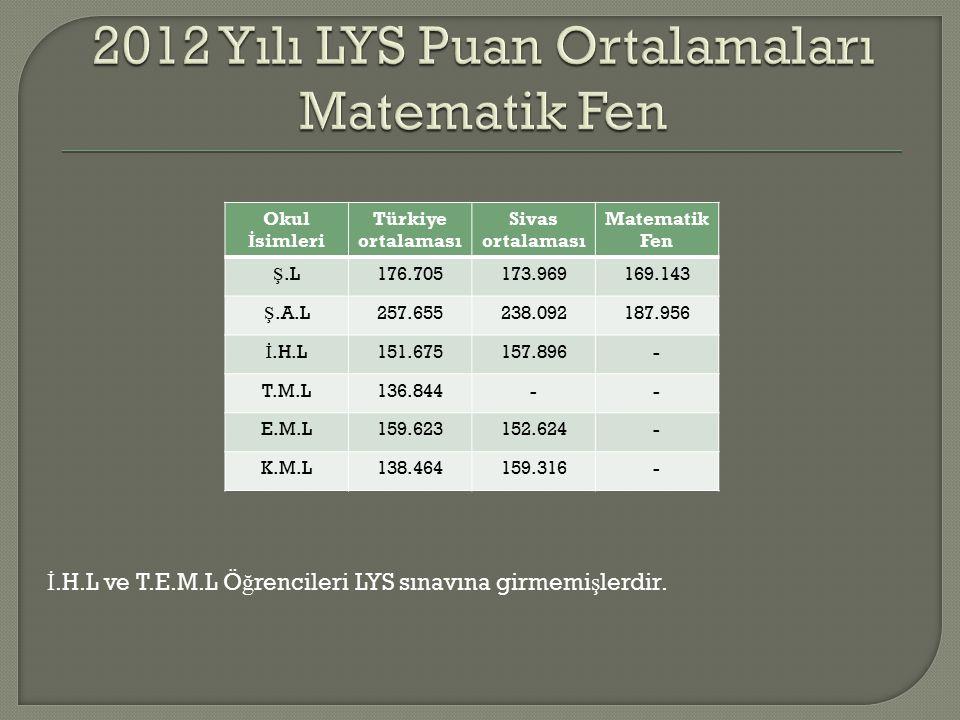 Okul İ simleri Türkiye ortalaması Sivas ortalaması Matematik Fen Ş.L176.705173.969169.143 Ş.A.L257.655238.092187.956 İ.H.L151.675157.896- T.M.L136.844-- E.M.L159.623152.624- K.M.L138.464159.316- İ.H.L ve T.E.M.L Ö ğ rencileri LYS sınavına girmemi ş lerdir.