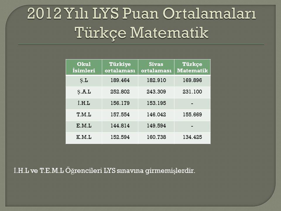 Okul İ simleri Türkiye ortalaması Sivas ortalaması Türkçe Matematik Ş.L189.464182.910169.896 Ş.A.L252.802243.309231.100 İ.H.L156.179153.195- T.M.L157.554146.042155.669 E.M.L144.814149.594- K.M.L152.594160.738134.425 İ.H.L ve T.E.M.L Ö ğ rencileri LYS sınavına girmemi ş lerdir.