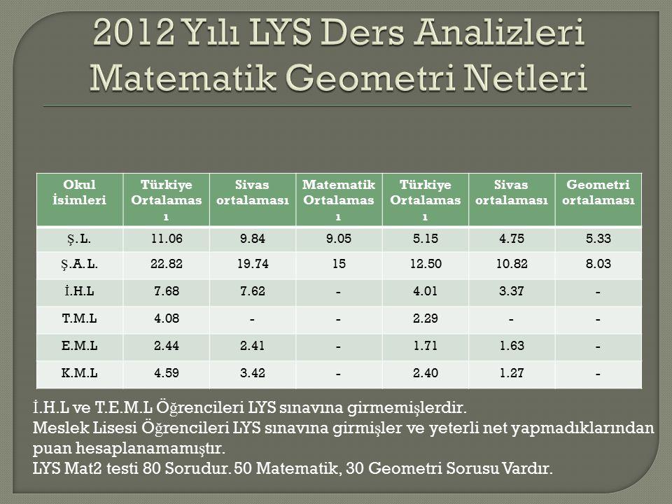 Okul İ simleri Türkiye Ortalamas ı Sivas ortalaması Matematik Ortalamas ı Türkiye Ortalamas ı Sivas ortalaması Geometri ortalaması Ş.