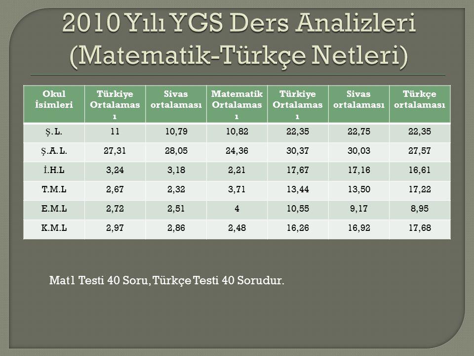 Okul İ simleri Türkiye Ortalamas ı Sivas ortalaması Matematik Ortalamas ı Türkiye Ortalamas ı Sivas ortalaması Türkçe ortalaması Ş.