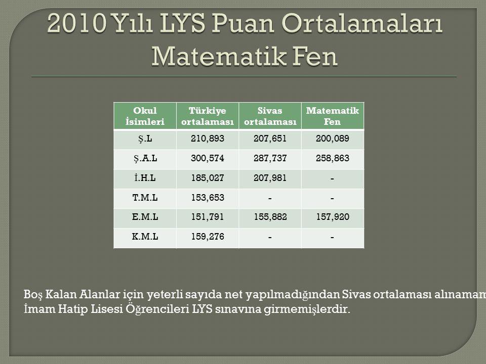 Okul İ simleri Türkiye ortalaması Sivas ortalaması Matematik Fen Ş.L210,893207,651200,089 Ş.A.L300,574287,737258,863 İ.H.L185,027207,981- T.M.L153,653-- E.M.L151,791155,882157,920 K.M.L159,276-- Bo ş Kalan Alanlar için yeterli sayıda net yapılmadı ğ ından Sivas ortalaması alınamamı ş tır.