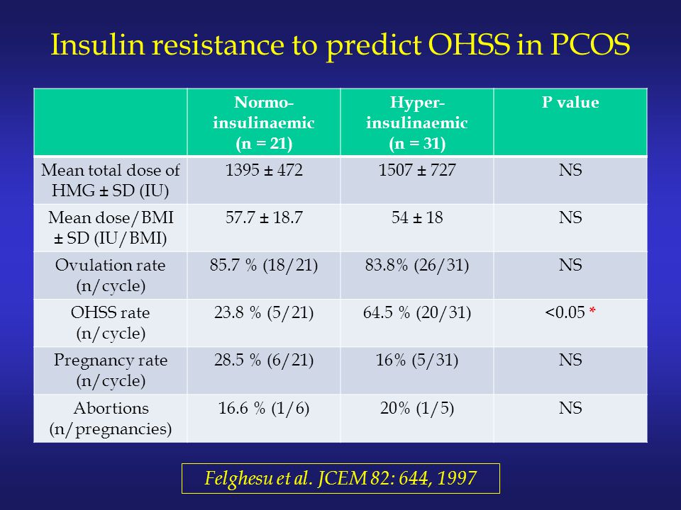 Insulin resistance to predict OHSS in PCOS Normo- insulinaemic (n = 21) Hyper- insulinaemic (n = 31) P value Mean total dose of HMG ± SD (IU) 1395 ± 4