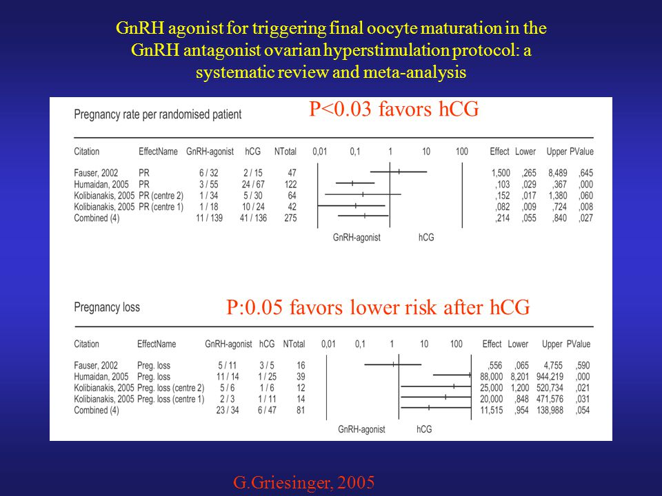 GnRH agonist for triggering final oocyte maturation in the GnRH antagonist ovarian hyperstimulation protocol: a systematic review and meta-analysis G.