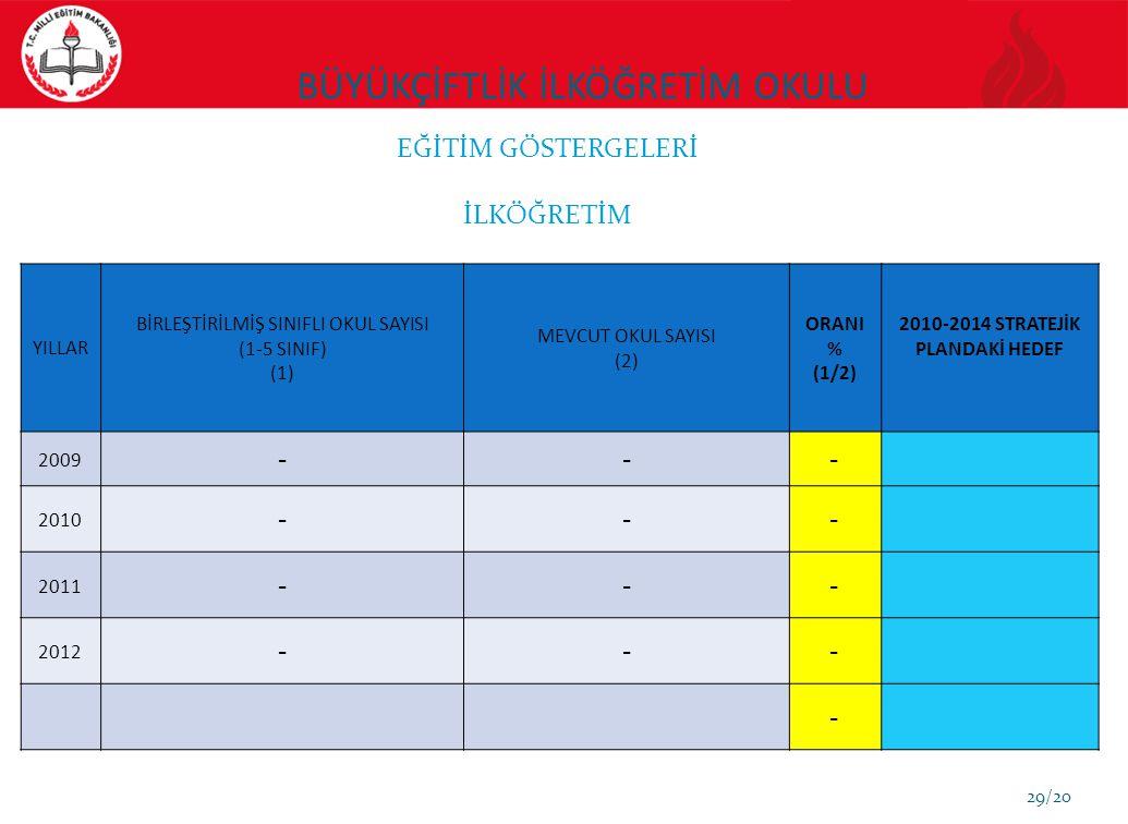 BÜYÜKÇİFTLİK İLKÖĞRETİM OKULU 29/20 YILLAR BİRLEŞTİRİLMİŞ SINIFLI OKUL SAYISI (1-5 SINIF) (1) MEVCUT OKUL SAYISI (2) ORANI % (1/2) 2010-2014 STRATEJİK