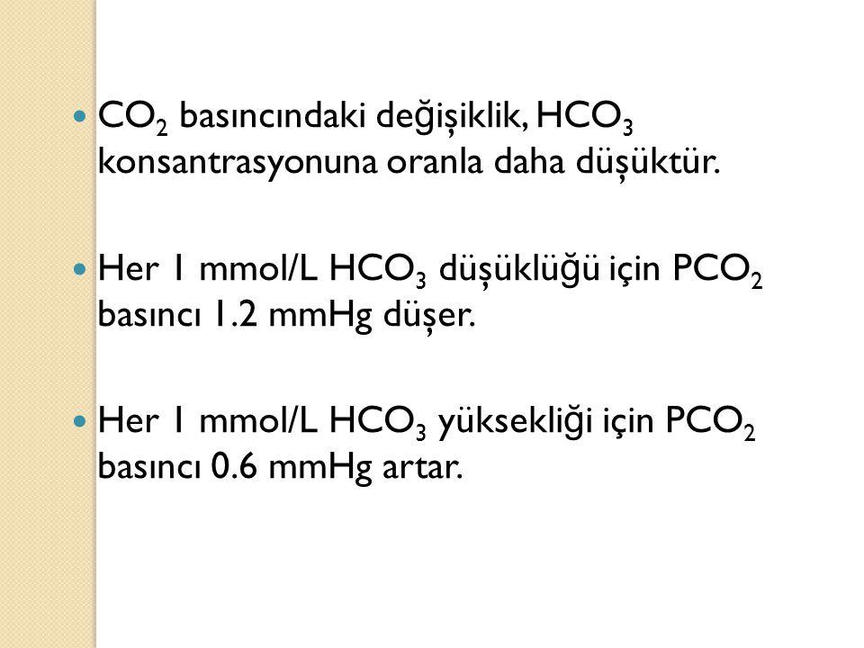 CO 2 basıncındaki de ğ işiklik, HCO 3 konsantrasyonuna oranla daha düşüktür. Her 1 mmol/L HCO 3 düşüklü ğ ü için PCO 2 basıncı 1.2 mmHg düşer. Her 1 m
