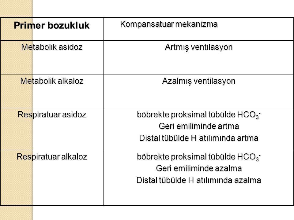 Primer bozukluk Kompansatuar mekanizma Kompansatuar mekanizma Metabolik asidoz Artmış ventilasyon Metabolik alkaloz Azalmış ventilasyon Respiratuar as