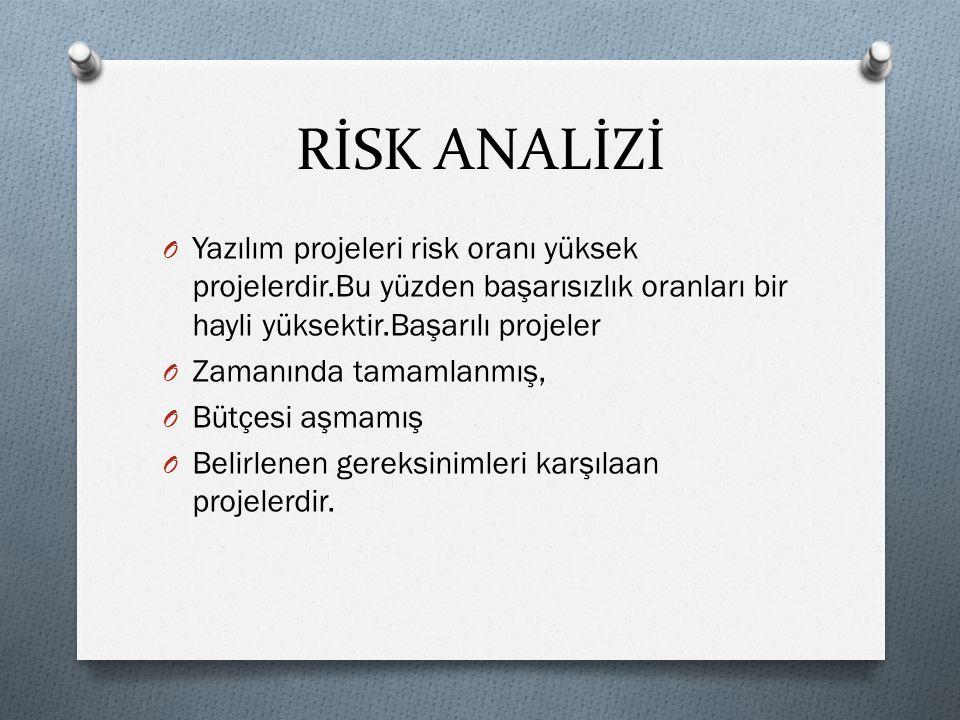 RİSK ANALİZİ O Yazılım projeleri risk oranı yüksek projelerdir.Bu yüzden başarısızlık oranları bir hayli yüksektir.Başarılı projeler O Zamanında tamam