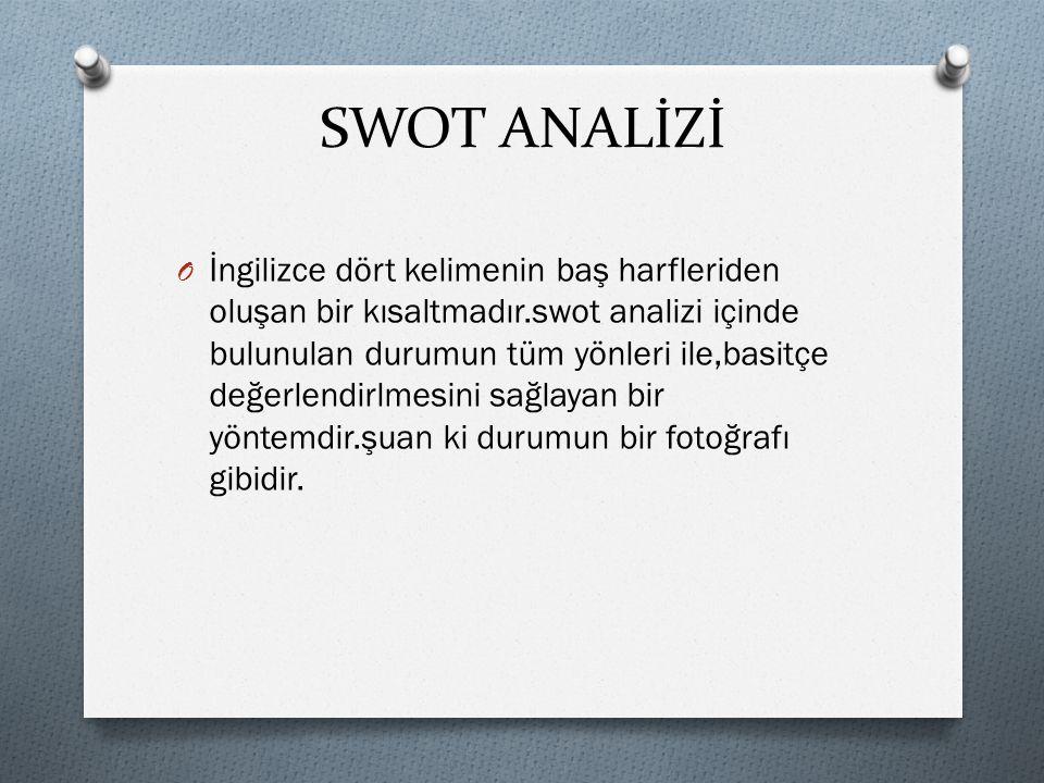 SWOT ANALİZİ O İngilizce dört kelimenin baş harfleriden oluşan bir kısaltmadır.swot analizi içinde bulunulan durumun tüm yönleri ile,basitçe değerlend