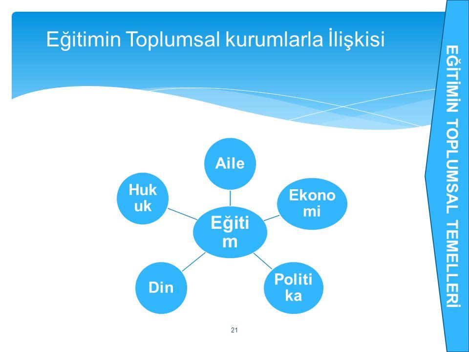 Eğiti m Aile Ekono mi Politi ka Din Huk uk 21 Eğitimin Toplumsal kurumlarla İlişkisi EĞİTİMİN TOPLUMSAL TEMELLERİ