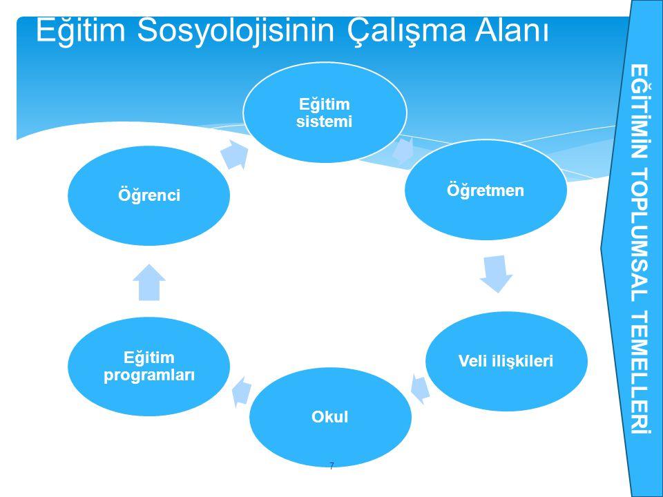 Eğitim sistemi ÖğretmenVeli ilişkileriOkul Eğitim programları Öğrenci 7 Eğitim Sosyolojisinin Çalışma Alanı EĞİTİMİN TOPLUMSAL TEMELLERİ