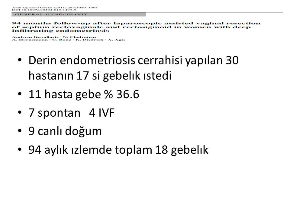Derin endometriosis cerrahisi yapılan 30 hastanın 17 si gebelık ıstedi 11 hasta gebe % 36.6 7 spontan 4 IVF 9 canlı doğum 94 aylık ızlemde toplam 18 gebelık
