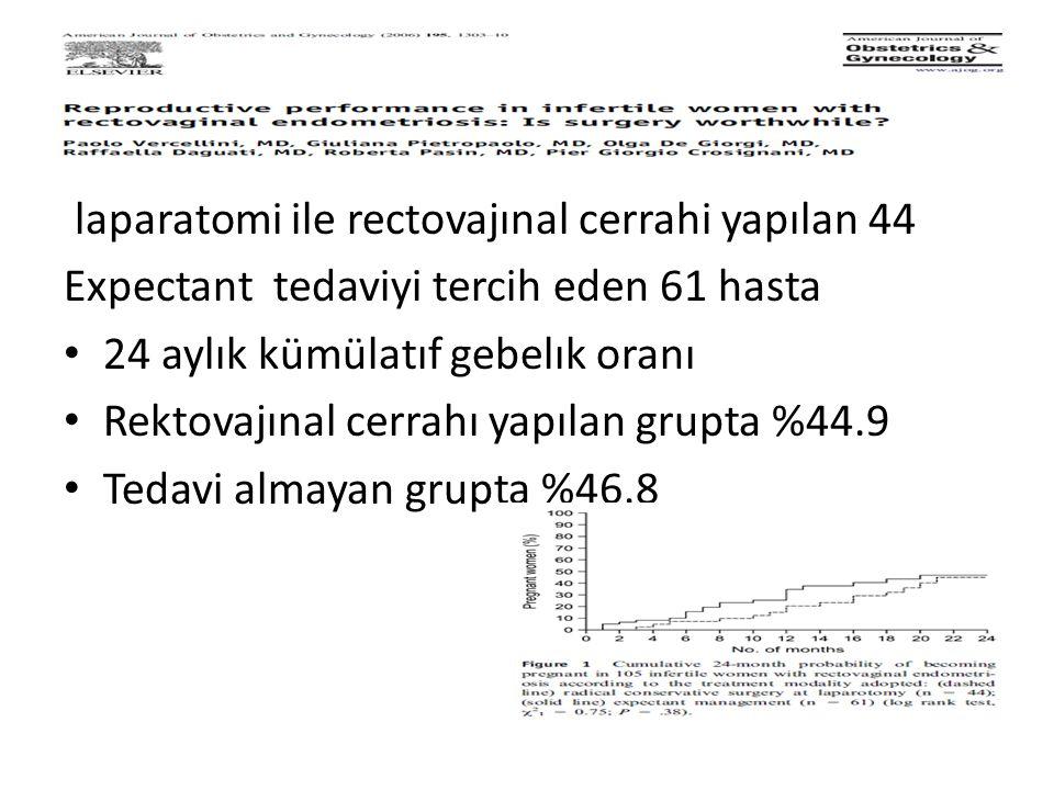 HH laparatomi ile rectovajınal cerrahi yapılan 44 Expectant tedaviyi tercih eden 61 hasta 24 aylık kümülatıf gebelık oranı Rektovajınal cerrahı yapılan grupta %44.9 Tedavi almayan grupta %46.8