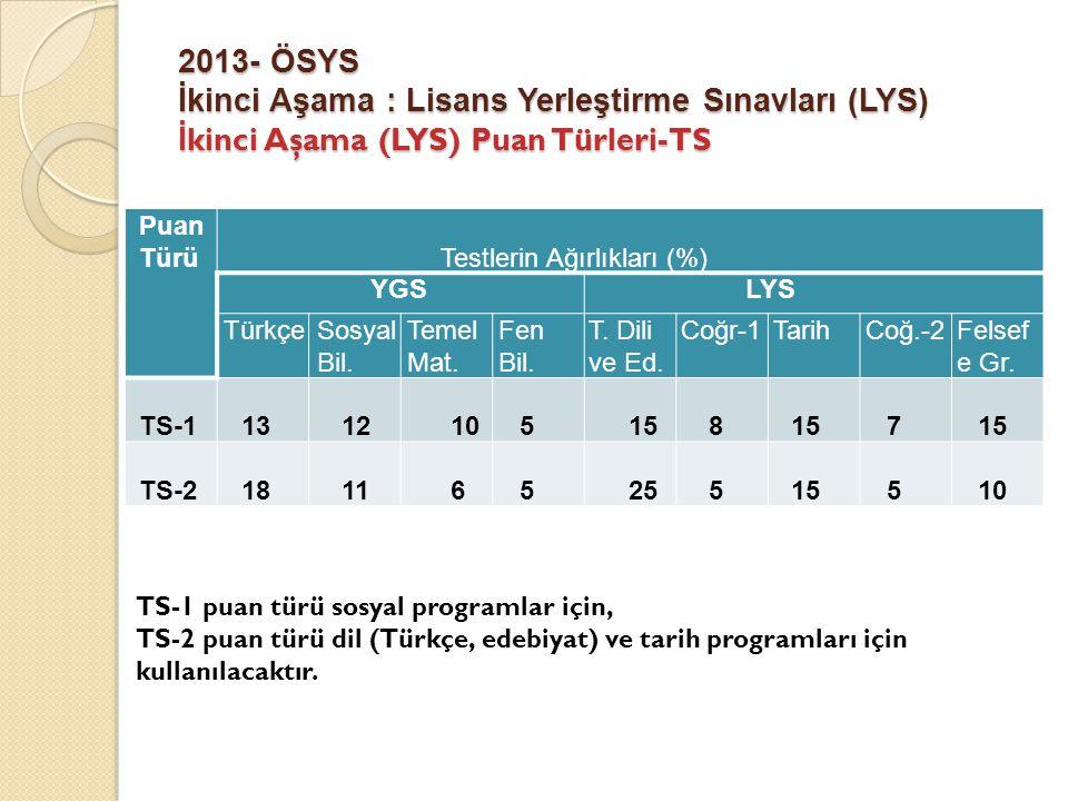 2013- ÖSYS İkinci Aşama : Lisans Yerleştirme Sınavları (LYS) İ kinci Aşama (LYS) Puan Türleri-TS Puan TürüTestlerin Ağırlıkları (%) YGSLYS TürkçeSosya