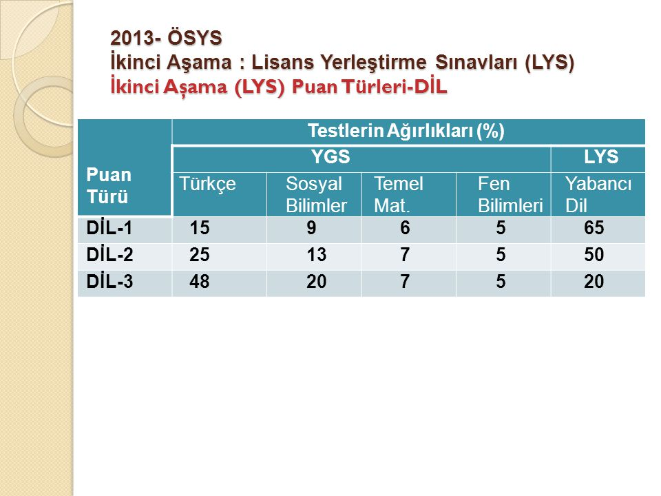 2013- ÖSYS İkinci Aşama : Lisans Yerleştirme Sınavları (LYS) İ kinci Aşama (LYS) Puan Türleri-D İ L Puan Türü Testlerin Ağırlıkları (%) YGSLYS TürkçeS