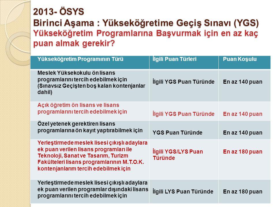 2013- ÖSYS Birinci Aşama : Yükseköğretime Geçiş Sınavı (YGS) Yükseköğretim Programlarına Başvurmak için en az kaç puan almak gerekir.