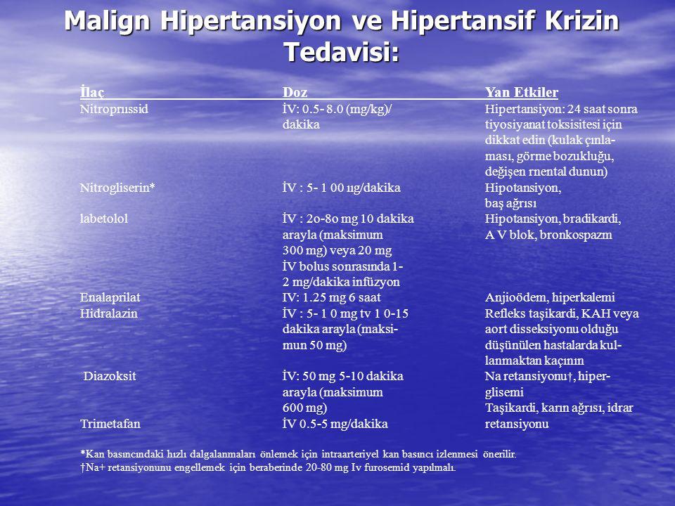 Malign Hipertansiyon ve Hipertansif Krizin Tedavisi: İlaçDoz Yan Etkiler NitroprııssidİV: 0.5- 8.0 (mg/kg)/ Hipertansiyon: 24 saat sonra dakika tiyosi