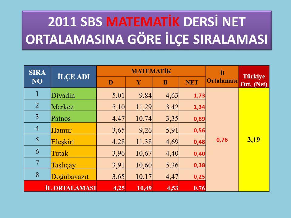 2011 SBS MATEMATİK DERSİ NET ORTALAMASINA GÖRE İLÇE SIRALAMASI SIRA NO İLÇE ADI MATEMATİK İl Ortalaması Türkiye Ort.