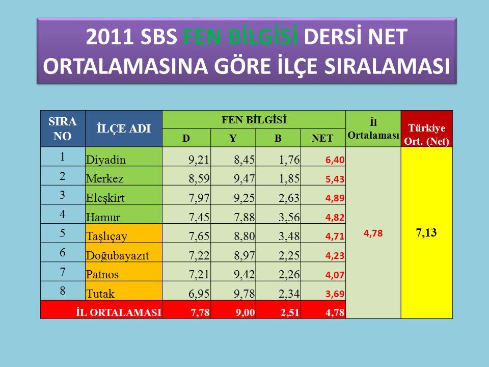 2011 SBS FEN BİLGİSİ DERSİ NET ORTALAMASINA GÖRE İLÇE SIRALAMASI SIRA NO İLÇE ADI FEN BİLGİSİ İl Ortalaması Türkiye Ort.