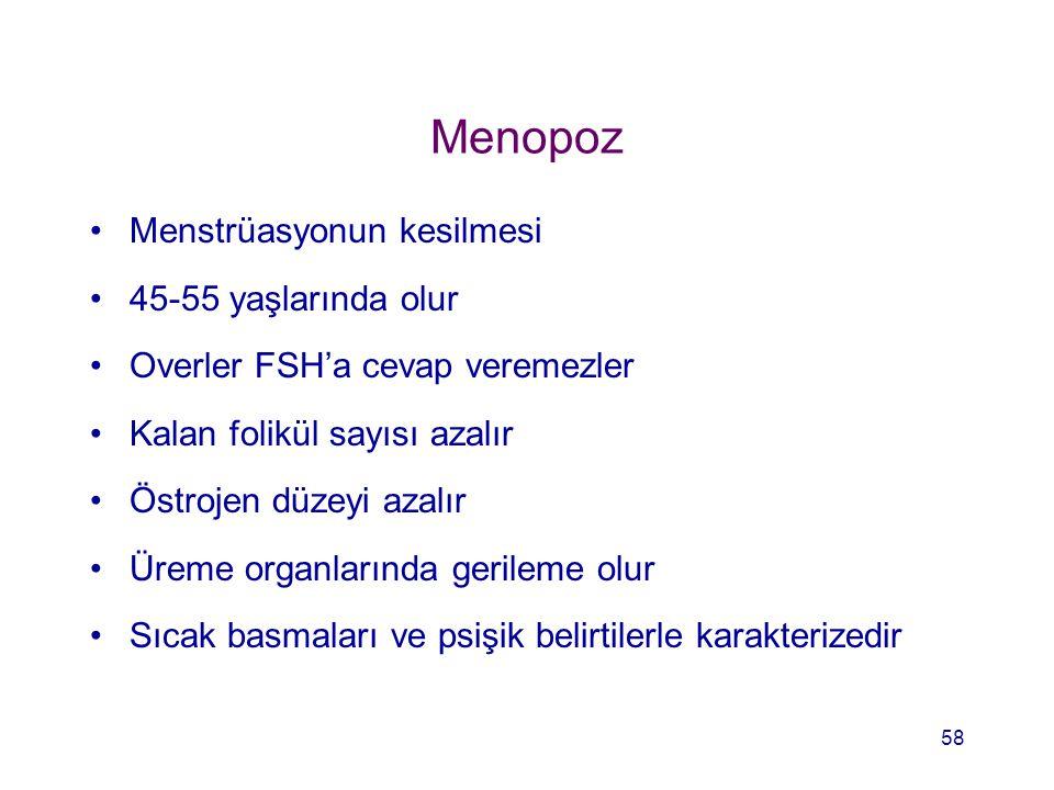 Menopoz Menstrüasyonun kesilmesi 45-55 yaşlarında olur Overler FSH'a cevap veremezler Kalan folikül sayısı azalır Östrojen düzeyi azalır Üreme organla
