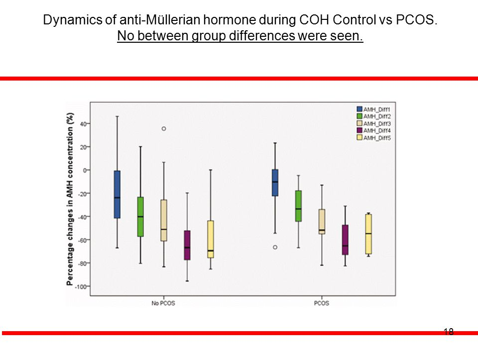 18 Dynamics of anti-Müllerian hormone during COH Control vs PCOS. No between group differences were seen.