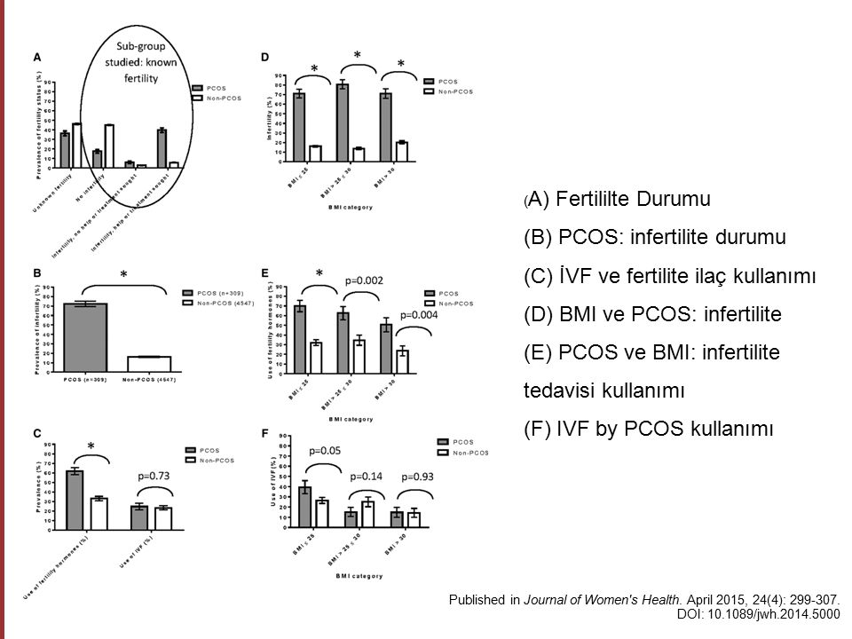 Proteomics of Follicular Fluid From Women With PCOS Suggests Molecular Defects in Follicular Development S.