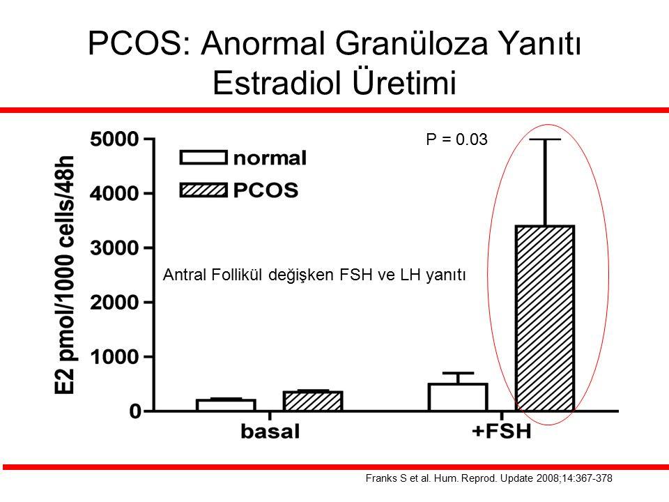 Franks S et al. Hum. Reprod. Update 2008;14:367-378 PCOS: Anormal Granüloza Yanıtı Estradiol Üretimi Antral Follikül değişken FSH ve LH yanıtı P = 0.0