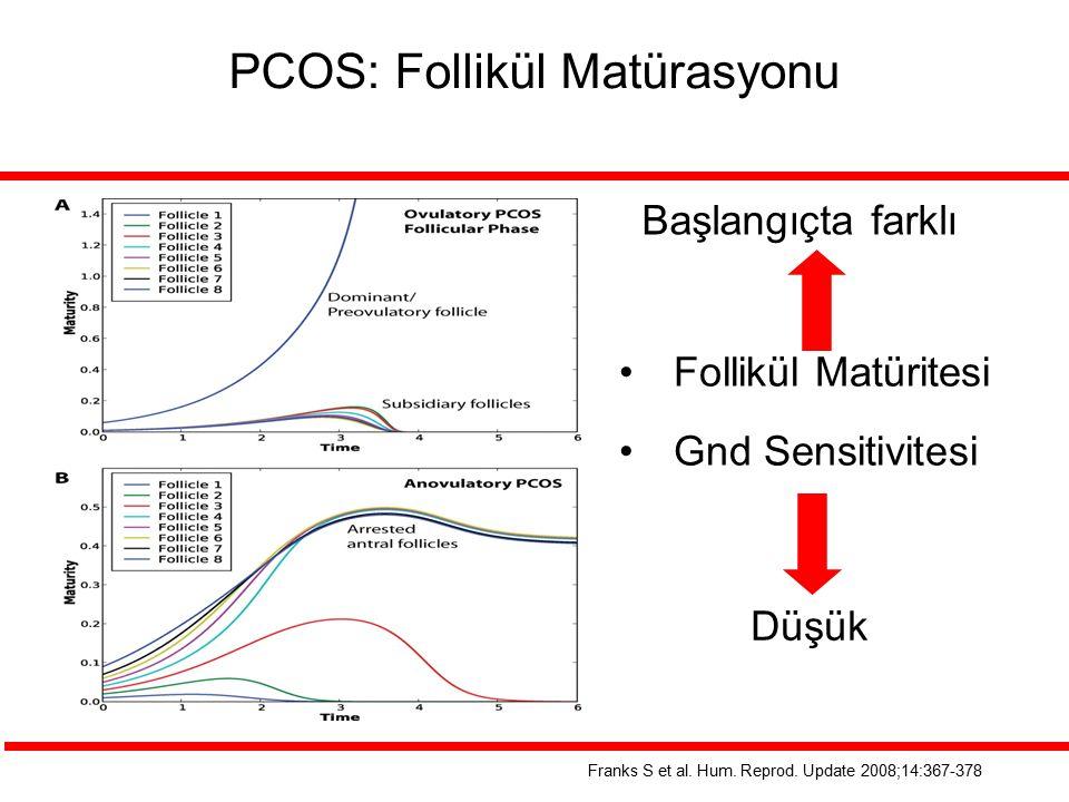 PCOS: Follikül Matürasyonu Franks S et al. Hum. Reprod. Update 2008;14:367-378 Follikül Matüritesi Gnd Sensitivitesi Başlangıçta farklı Düşük