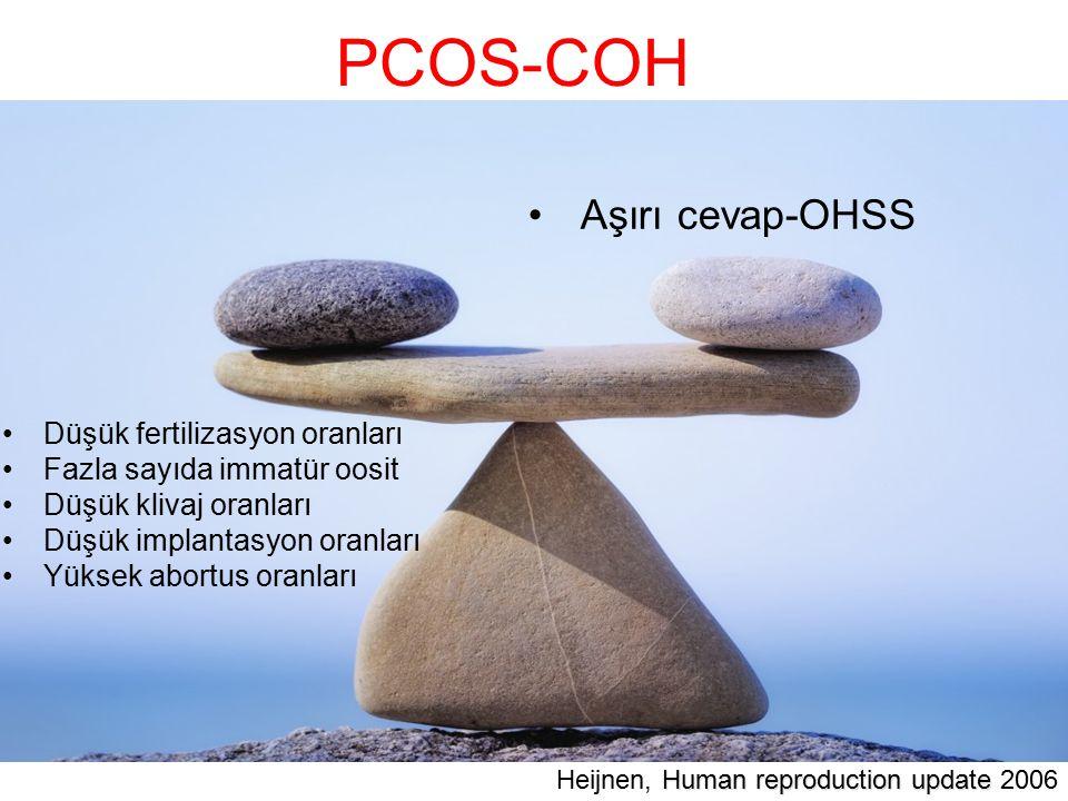 PCOS-COH Düşük fertilizasyon oranları Fazla sayıda immatür oosit Düşük klivaj oranları Düşük implantasyon oranları Yüksek abortus oranları Aşırı cevap