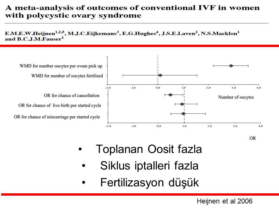 Toplanan Oosit fazla Siklus iptalleri fazla Fertilizasyon düşük Heijnen et al 2006