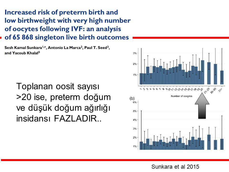 Toplanan oosit sayısı >20 ise, preterm doğum ve düşük doğum ağırlığı insidansı FAZLADIR.. Sunkara et al 2015