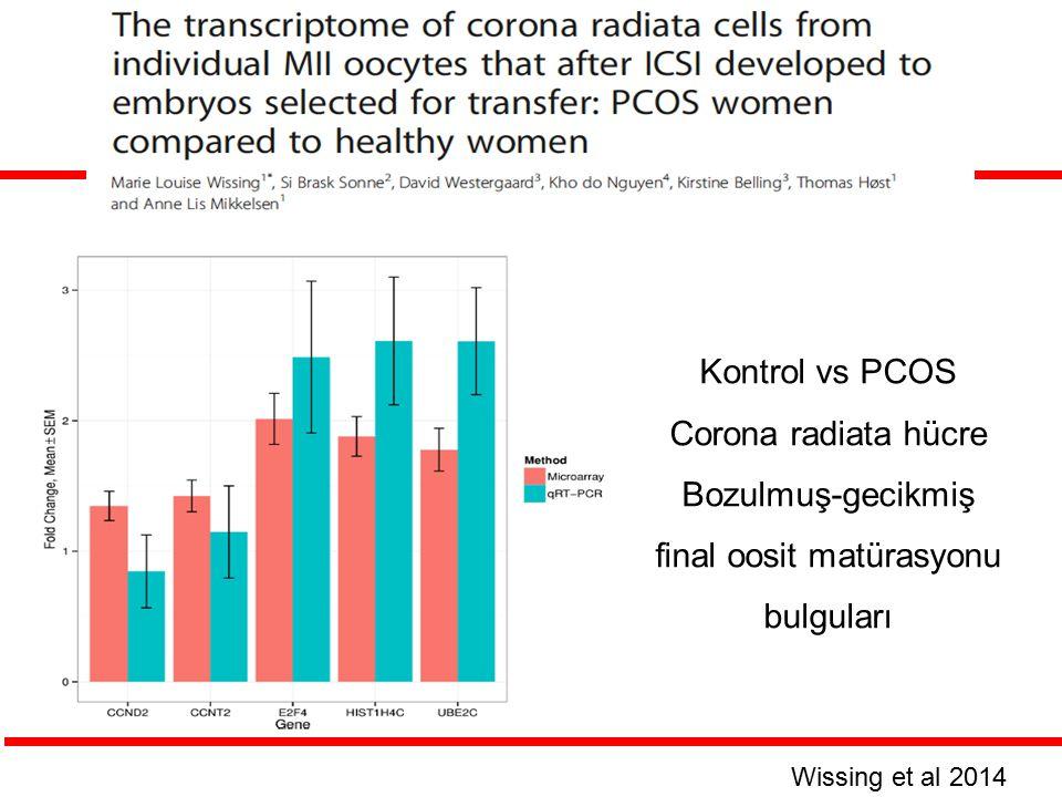 Kontrol vs PCOS Corona radiata hücre Bozulmuş-gecikmiş final oosit matürasyonu bulguları Wissing et al 2014
