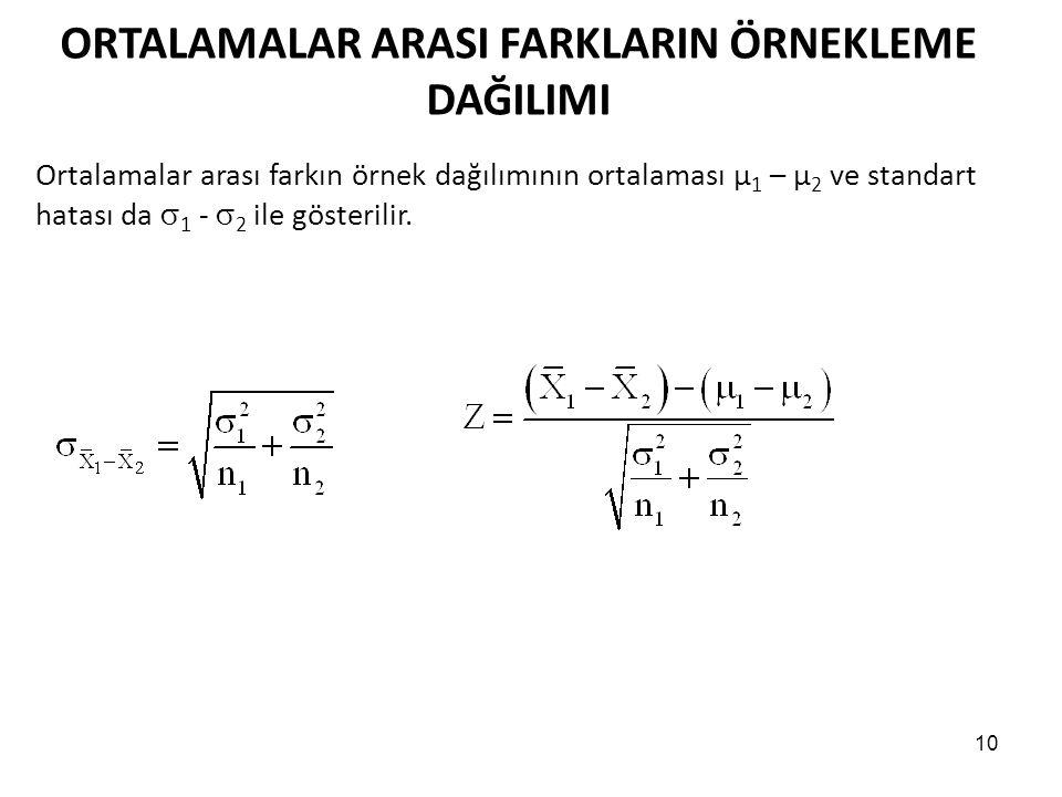 10 ORTALAMALAR ARASI FARKLARIN ÖRNEKLEME DAĞILIMI Ortalamalar arası farkın örnek dağılımının ortalaması μ 1 – μ 2 ve standart hatası da  1 -  2 ile