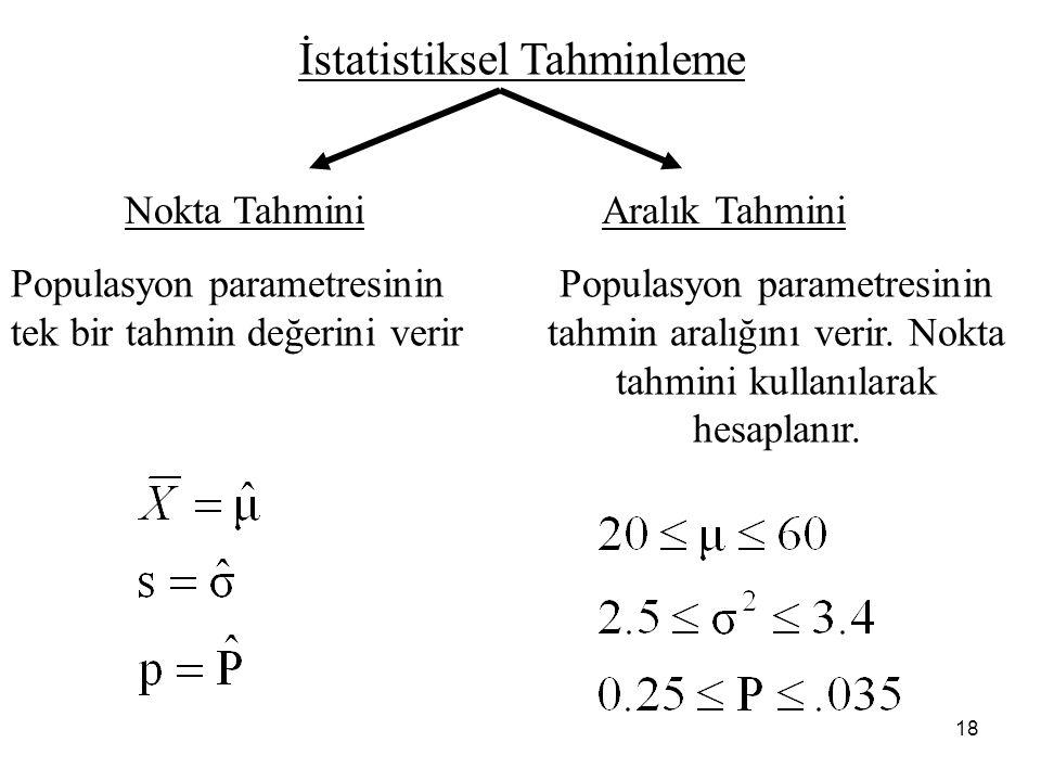 18 İstatistiksel Tahminleme Nokta TahminiAralık Tahmini Populasyon parametresinin tek bir tahmin değerini verir Populasyon parametresinin tahmin aralığını verir.