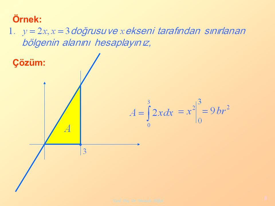 Yard. Doç. Dr. Mustafa Akkol 9 Örnek: Çözüm: