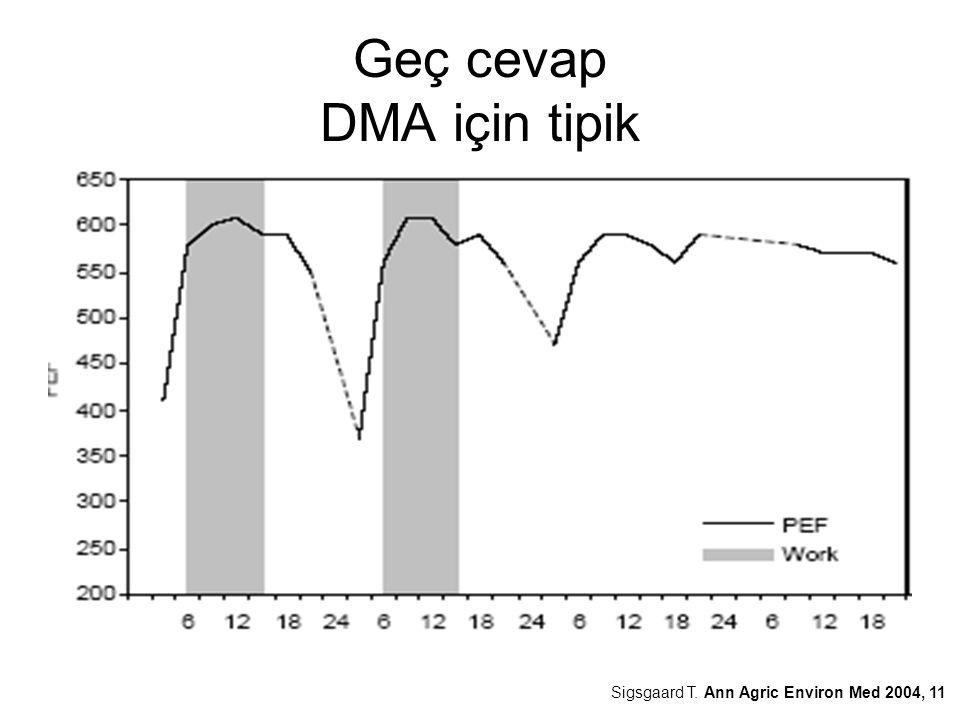 Geç cevap DMA için tipik Sigsgaard T. Ann Agric Environ Med 2004, 11