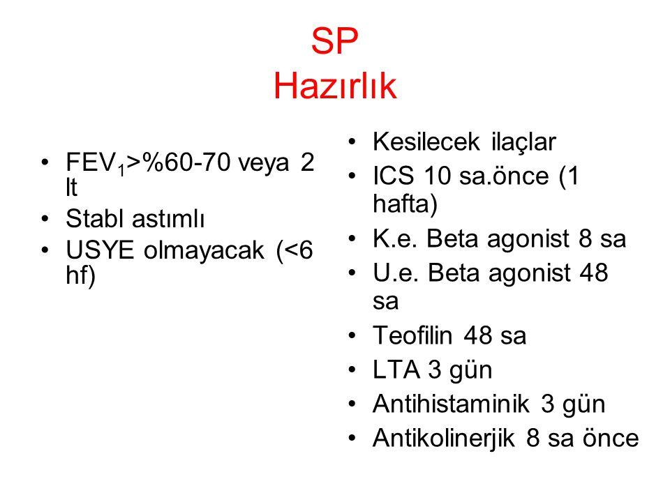 SP Hazırlık FEV 1 >%60-70 veya 2 lt Stabl astımlı USYE olmayacak (<6 hf) Kesilecek ilaçlar ICS 10 sa.önce (1 hafta) K.e. Beta agonist 8 sa U.e. Beta a